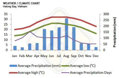 halong bay weather climate chart