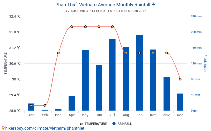 phanthiet-average-monthly-rain